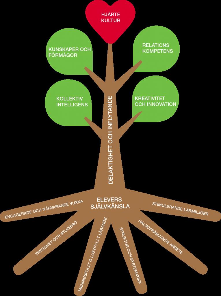 Dibbers skolors pedagogiska träd